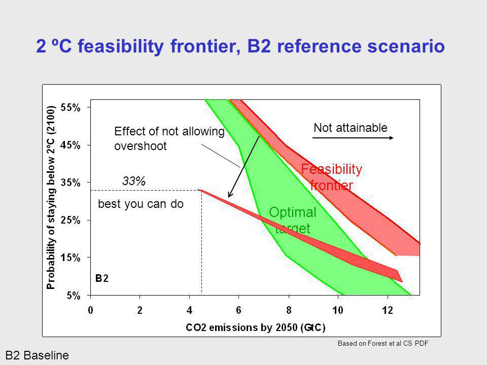 Optimal target Feasibility frontier Not attainable 2 ºC feasibility frontier, B2 reference scenario Based on Forest et al CS PDF B2 Baseline 33% Effect of not allowing overshoot best you can do