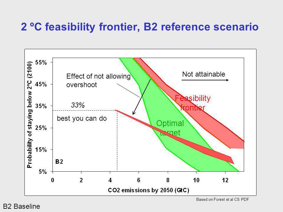 Optimal target Feasibility frontier Not attainable 2 ºC feasibility frontier, B2 reference scenario Based on Forest et al CS PDF B2 Baseline 33% Effec