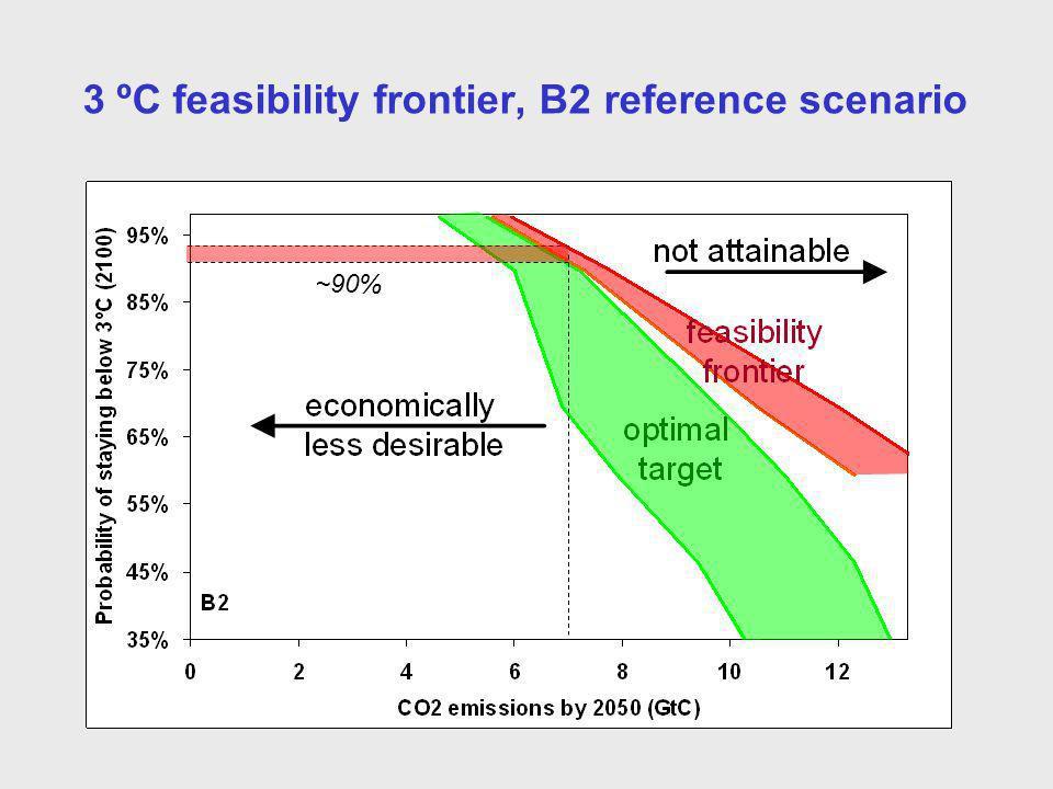 3 ºC feasibility frontier, B2 reference scenario ~90%