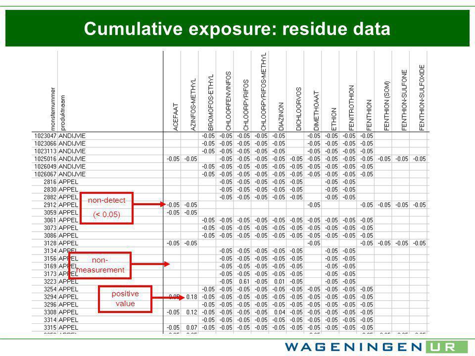 Cumulative exposure: residue data positive value non-detect (< 0.05) non- measurement