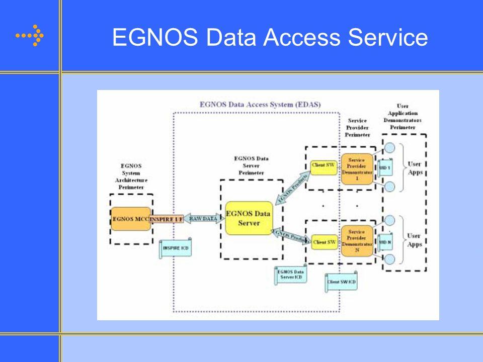 EGNOS Data Access Service