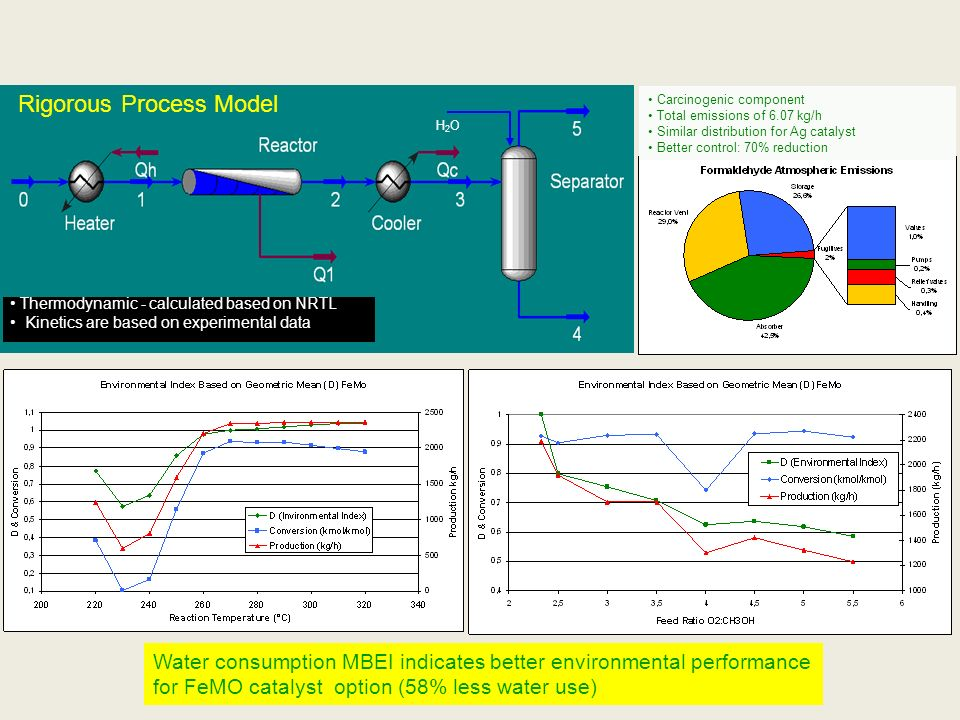 Rigorous Process Model H2OH2O Thermodynamic - calculated based on NRTL Kinetics are based on experimental data Carcinogenic component Total emissions of 6.07 kg/h Similar distribution for Ag catalyst Better control: 70% reduction Water consumption MBEI indicates better environmental performance for FeMO catalyst option (58% less water use) Thermodynamic - calculated based on NRTL Kinetics are based on experimental data