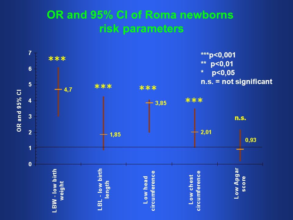 OR and 95% CI of Roma newborns risk parameters ***p<0,001 ** p<0,01 * p<0,05 n.s. = not significant *** n.s.
