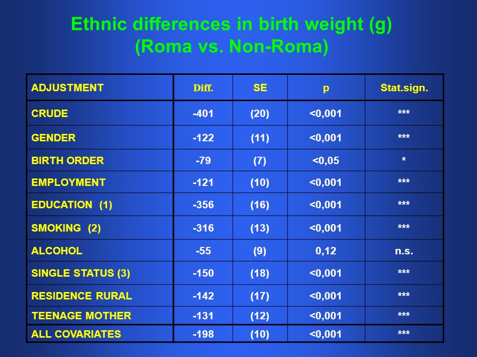 Ethnic differences in birth weight (g) (Roma vs. Non-Roma) ADJUSTMENT Diff. SEpStat.sign. CRUDE-401(20)<0,001*** GENDER-122(11)<0,001*** BIRTH ORDER-7
