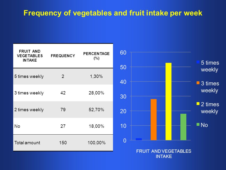 Frequency of vegetables and fruit intake per week FRUIT AND VEGETABLES INTAKE FREQUENCY PERCENTAGE (%) 5 times weekly21,30% 3 times weekly4228,00% 2 times weekly7952,70% No2718,00% Total amount150100,00% FRUIT AND VEGETABLES INTAKE