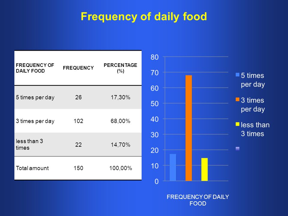 Frequency of daily food FREQUENCY OF DAILY FOOD FREQUENCY PERCENTAGE (%) 5 times per day2617,30% 3 times per day10268,00% less than 3 times 2214,70% Total amount150100,00% FREQUENCY OF DAILY FOOD
