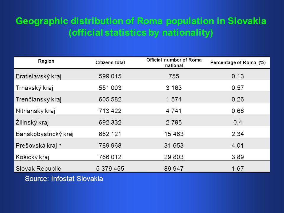 Geographic distribution of Roma population in Slovakia (official statistics by nationality) Region Citizens total Official number of Roma national Percentage of Roma (%) Bratislavský kraj599 0157550,13 Trnavský kraj551 0033 1630,57 Trenčiansky kraj605 5821 5740,26 Nitriansky kraj713 4224 7410,66 Žilinský kraj692 3322 7950,4 Banskobystrický kraj662 12115 4632,34 Prešovská kraj *789 96831 6534,01 Košický kraj766 01229 8033,89 Slovak Republic5 379 45589 9471,67 Source: Infostat Slovakia