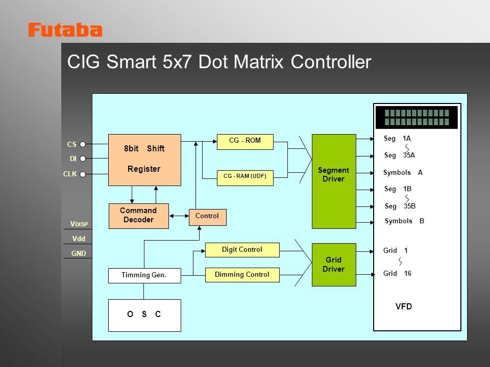 Seg 1A Seg 35A Symbols A Seg 1B Seg 35B Symbols B V DISP Vdd GND Segment Driver Command Decoder Control CS DI CLK Timming Gen. Grid Driver Grid 1 Grid