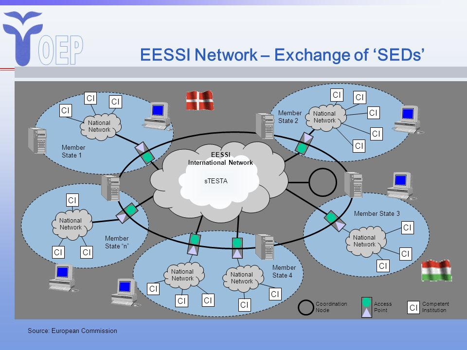 EESSI Network – Exchange of SEDs Source: European Commission Member State 1 Member State 2 CI Member State 4 CI Member State 3 CI Member State n CI Co