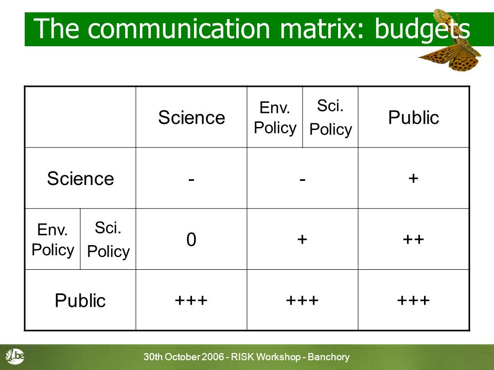 30th October 2006 - RISK Workshop - Banchory The communication matrix: budgets Science Env. Policy Sci. Policy Public Science--+ Env. Policy Sci. Poli