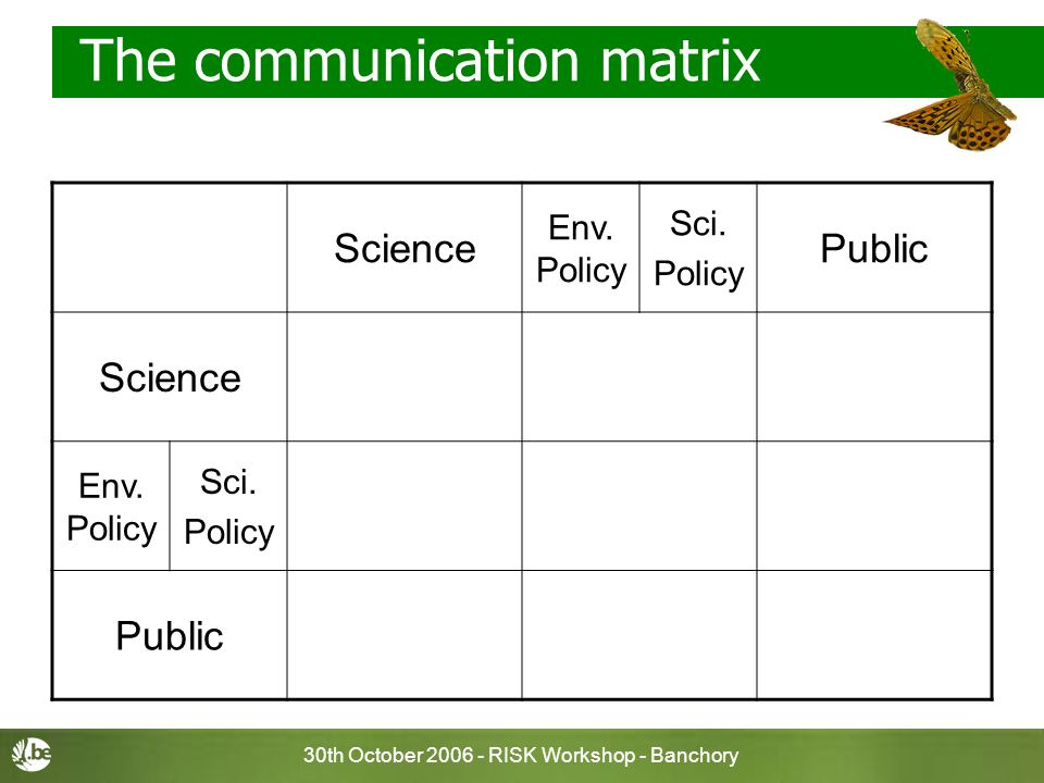 30th October 2006 - RISK Workshop - Banchory The communication matrix Science Env. Policy Sci. Policy Public Science Env. Policy Sci. Policy Public