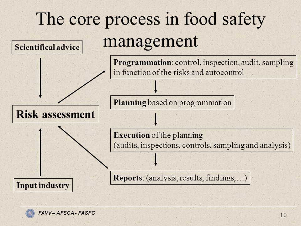 FAVV – AFSCA - FASFC 10 The core process in food safety management Risk assessment Programmation: control, inspection, audit, sampling in function of the risks and autocontrol Planning based on programmation Execution of the planning (audits, inspections, controls, sampling and analysis) Reports: (analysis, results, findings,…) Input industry Scientifical advice