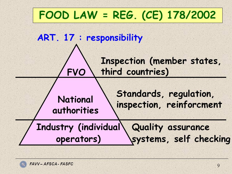 FAVV – AFSCA - FASFC 9 FOOD LAW = REG. (CE) 178/2002 ART. 17 : responsibility FVO National authorities Industry (individual operators) Inspection (mem
