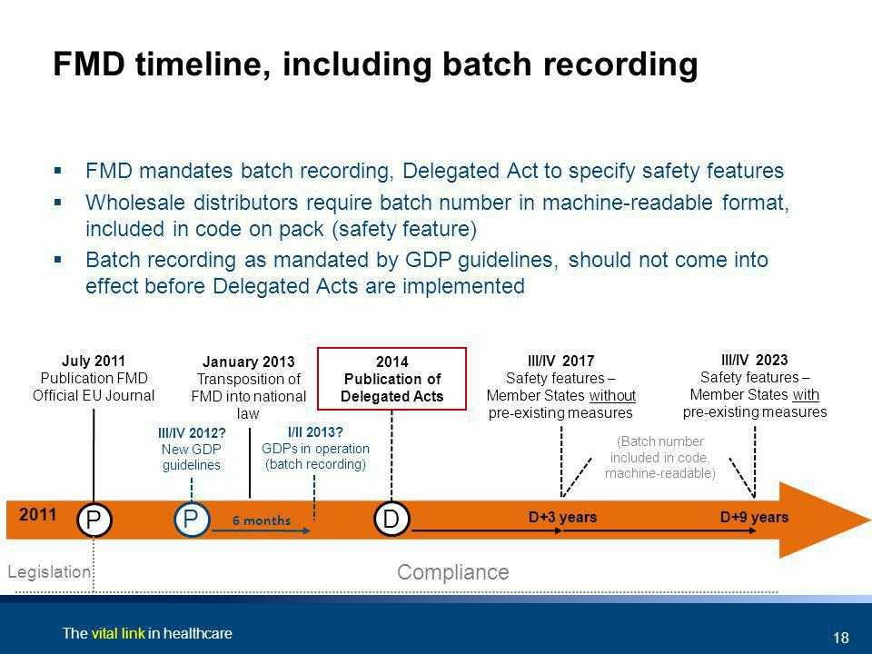 The vital link in healthcare 18 FMD timeline, including batch recording FMD mandates batch recording, Delegated Act to specify safety features Wholesa