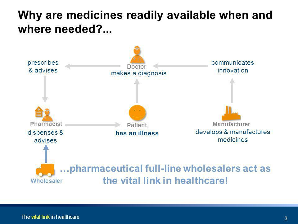 The vital link in healthcare 3 prescribes & advises Why are medicines readily available when and where needed ...