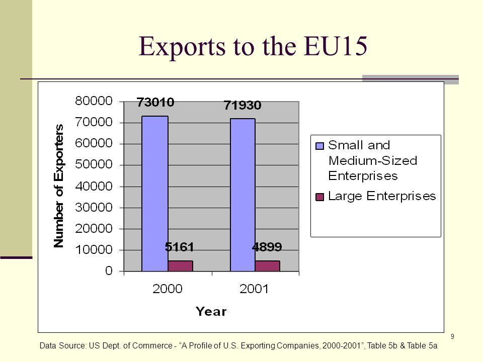 9 Exports to the EU15 Data Source: US Dept. of Commerce - A Profile of U.S. Exporting Companies, 2000-2001, Table 5b & Table 5a