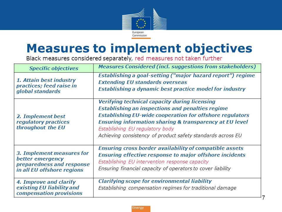 Energy Measures to implement objectives Black measures considered separately, red measures not taken further Specific objectives Measures Considered (