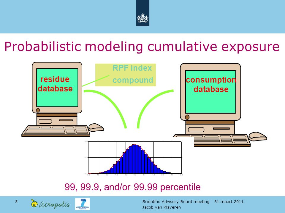 Scientific Advisory Board meeting | 31 maart 2011 Jacob van Klaveren 5 consumption database residue database 99, 99.9, and/or 99.99 percentile RPF index compound Probabilistic modeling cumulative exposure