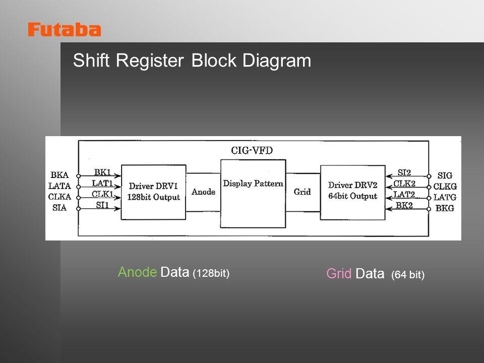 Shift Register Block Diagram Anode Data (128bit) Grid Data (64 bit)