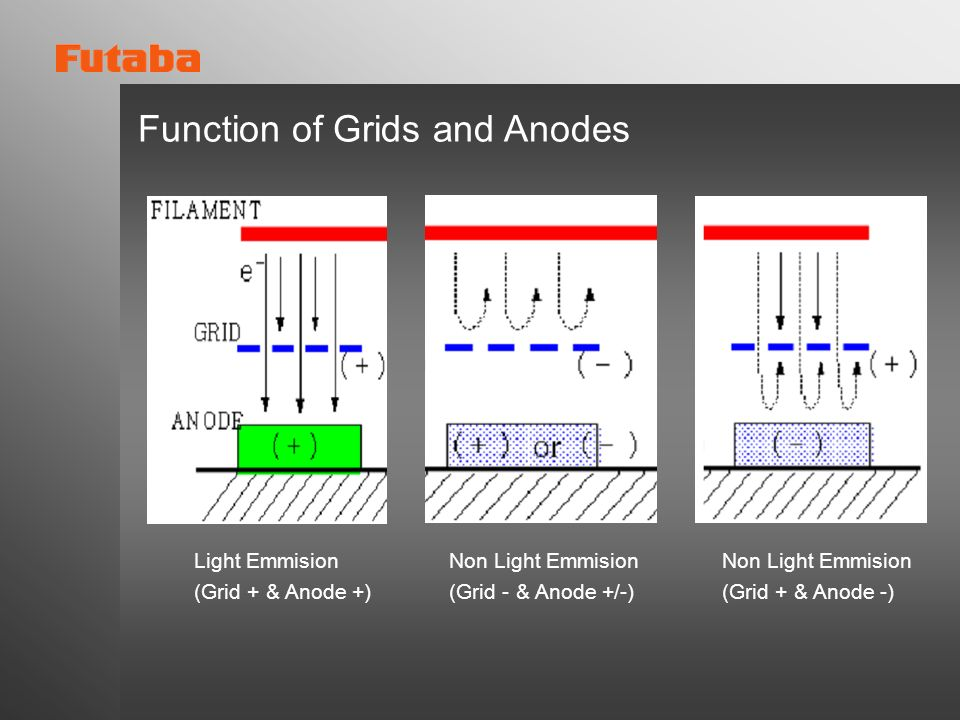 Function of Grids and Anodes Non Light Emmision (Grid - & Anode +/-) Light Emmision (Grid + & Anode +) Non Light Emmision (Grid + & Anode -)