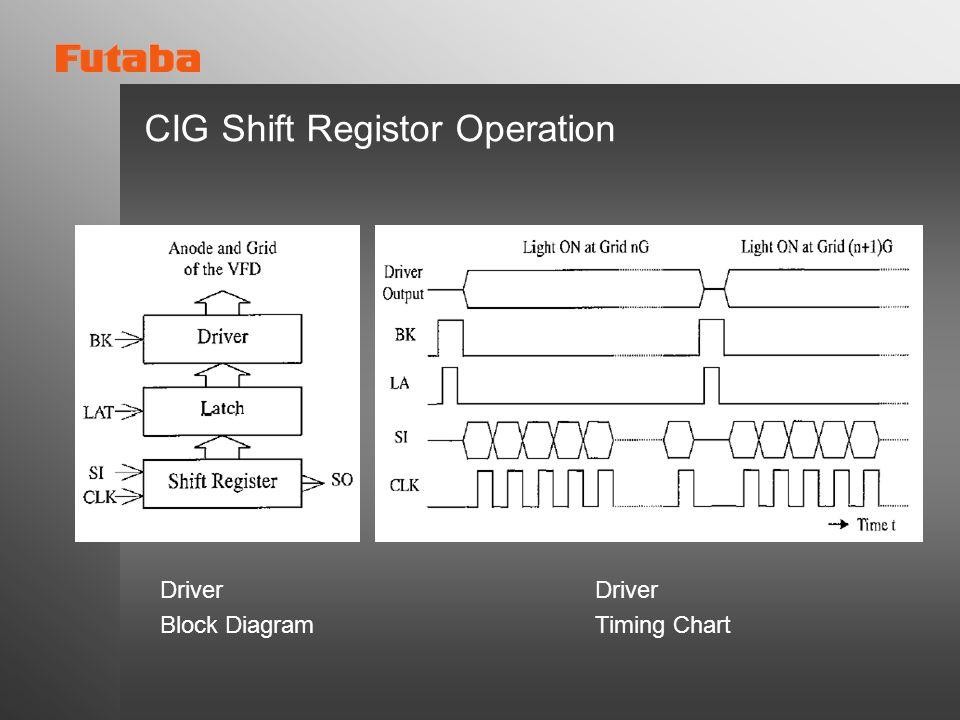 CIG Shift Registor Operation Driver Block Diagram Driver Timing Chart