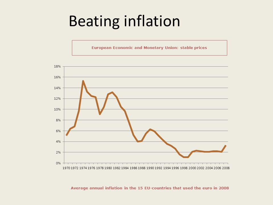 Beating inflation European Economic and Monetary Union: stable prices Average annual inflation in the 15 EU-countries that used the euro in 2008