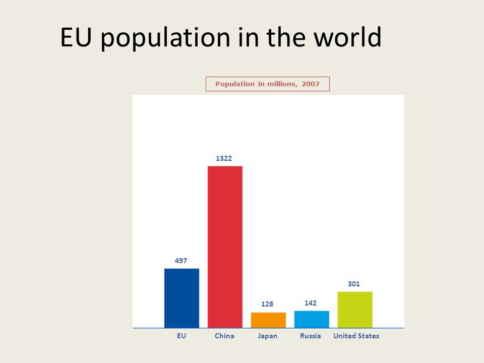 EU population in the world Population in millions, 2007 497 1322 128 142 301 EUChinaJapanRussiaUnited States