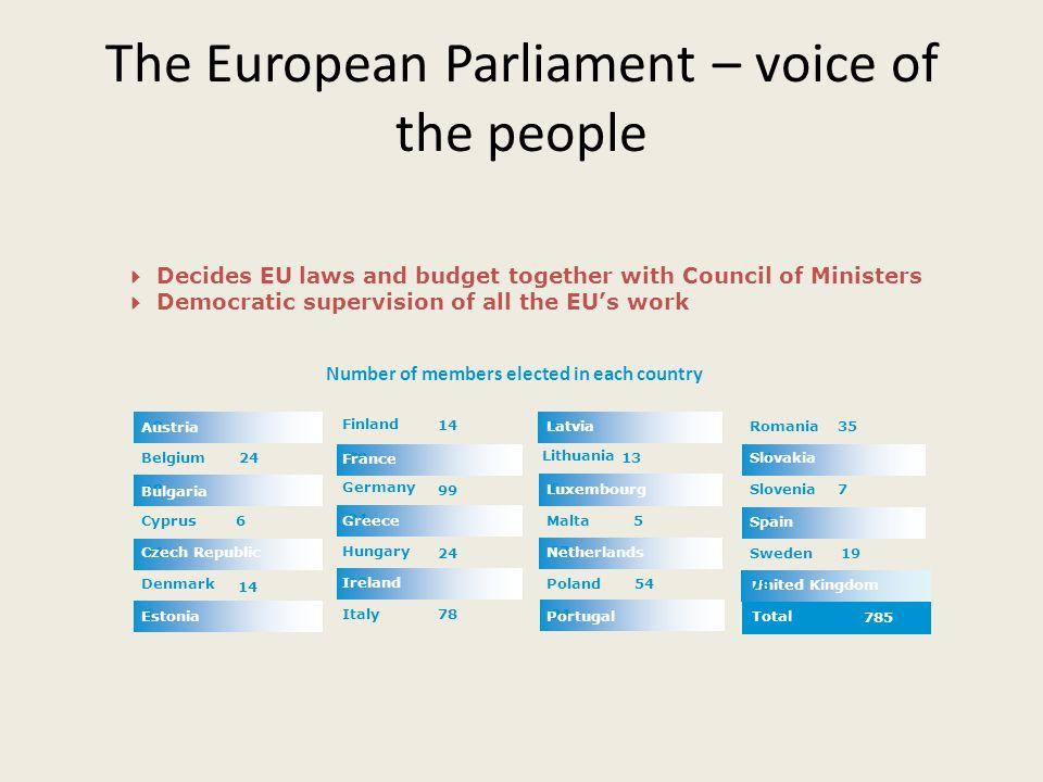 United Kingdom The European Parliament – voice of the people 13 24 78 14 Italy Ireland 24 Hungary Greece 99 Germany France Finland 6 Estonia 14 Denmar