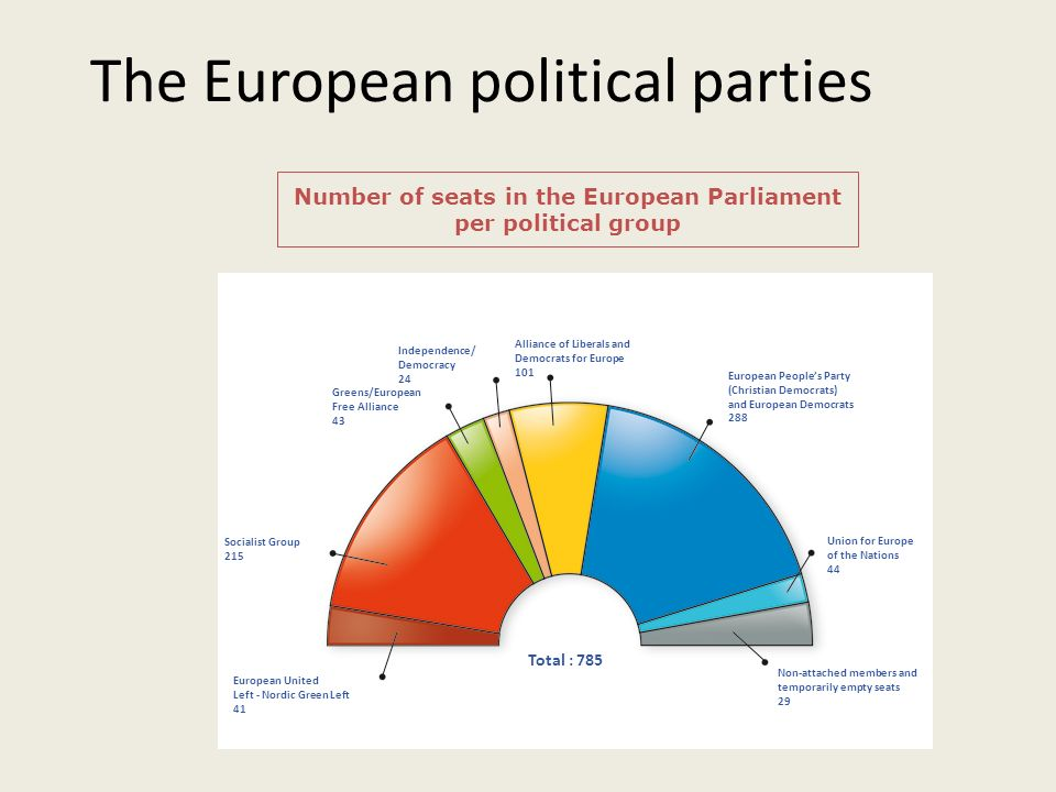 The European political parties Number of seats in the European Parliament per political group European United Left - Nordic Green Left 41 Socialist Gr