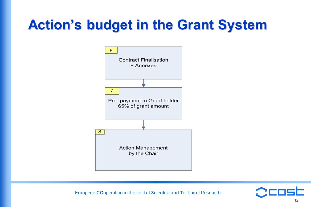 European COoperation in the field of Scientific and Technical Research 12 Actions budget in the Grant System