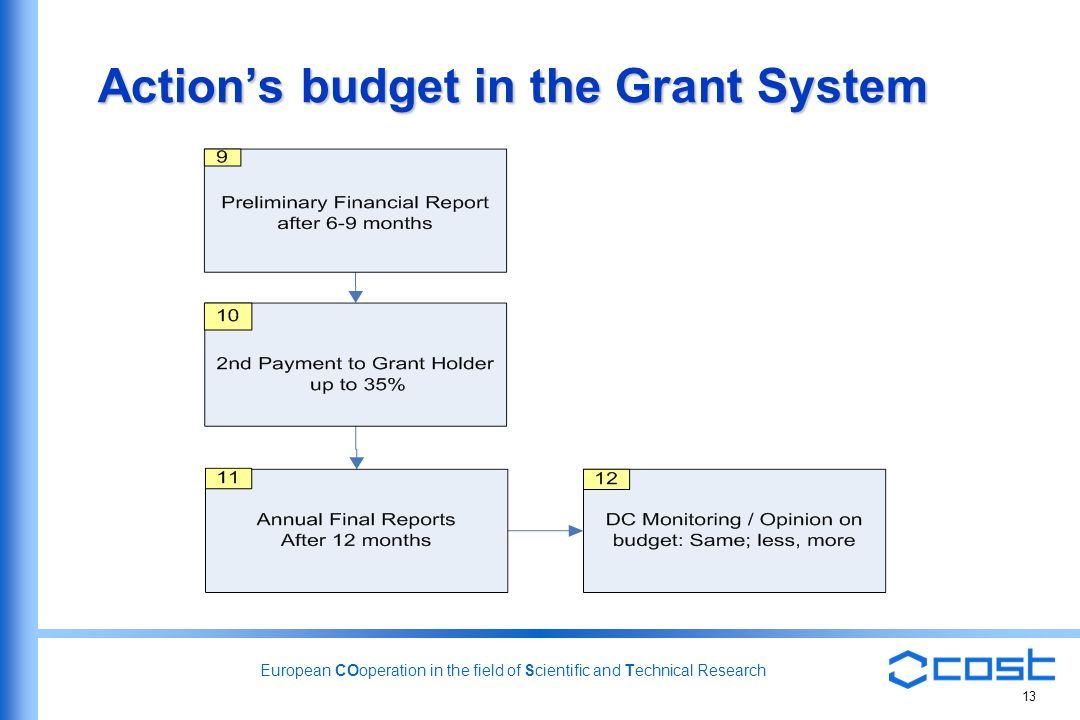 European COoperation in the field of Scientific and Technical Research 13 Actions budget in the Grant System
