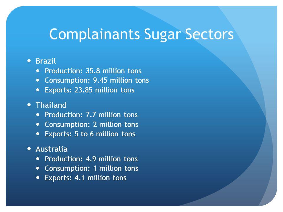 Complainants Sugar Sectors Brazil Production: 35.8 million tons Consumption: 9.45 million tons Exports: 23.85 million tons Thailand Production: 7.7 mi