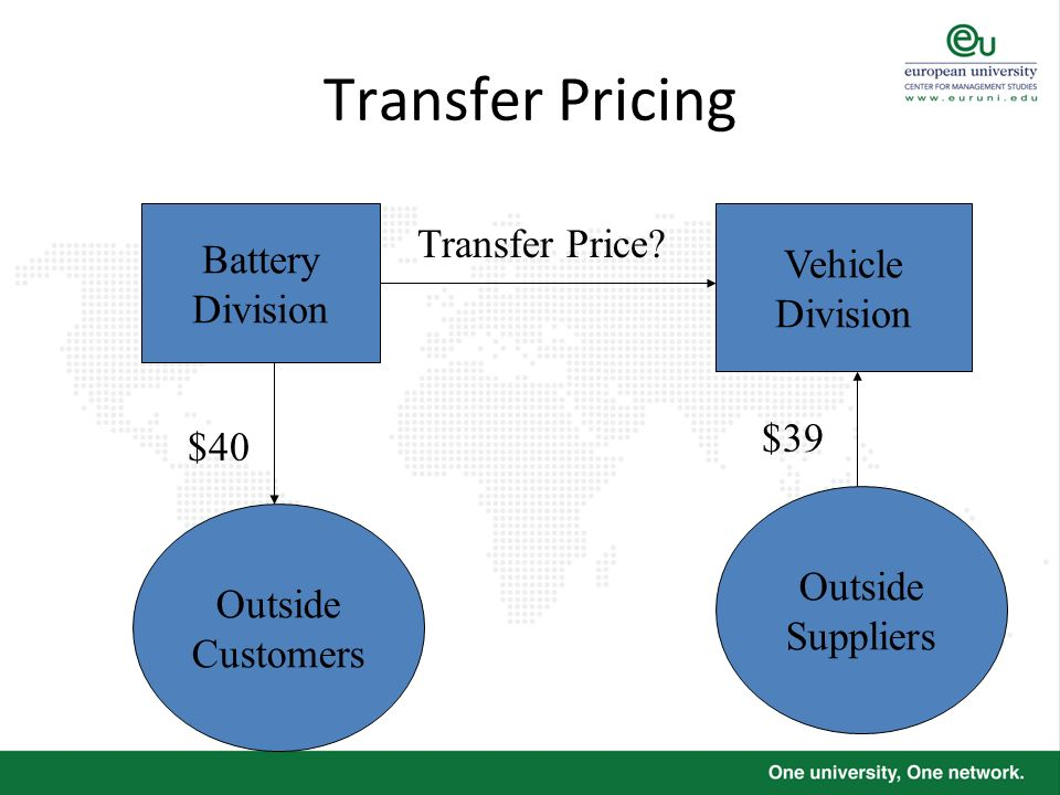 Transfer Pricing Battery Division Vehicle Division Outside Customers $40 $39 Transfer Price? Outside Suppliers