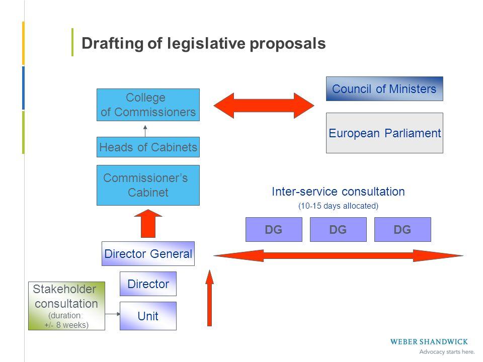 Drafting of legislative proposals Stakeholder consultation (duration: +/- 8 weeks) Unit Director Director General DG Inter-service consultation (10-15