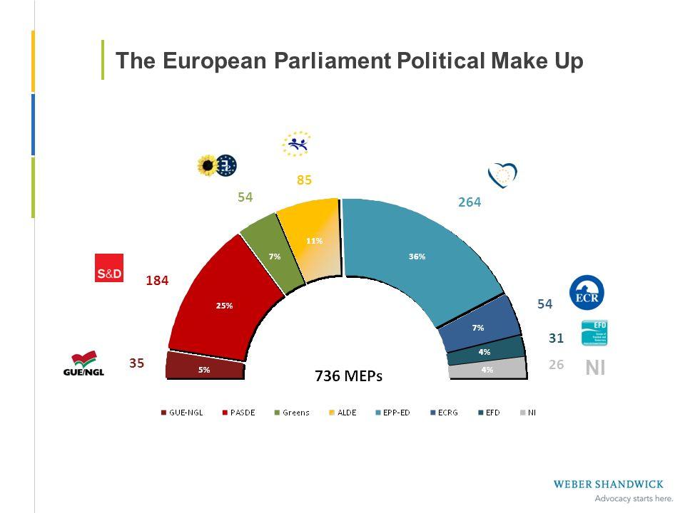 The European Parliament Political Make Up 35 184 54 85 264 54 31 26 NI