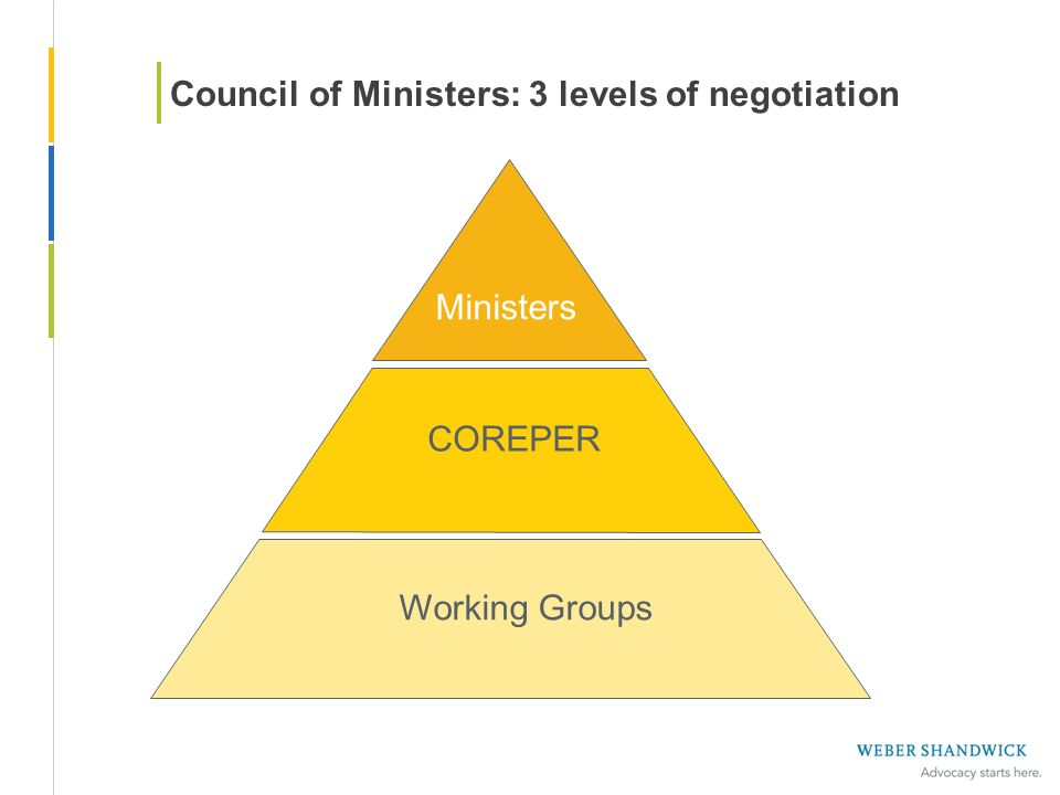Council of Ministers: 3 levels of negotiation Working Groups COREPER Ministers