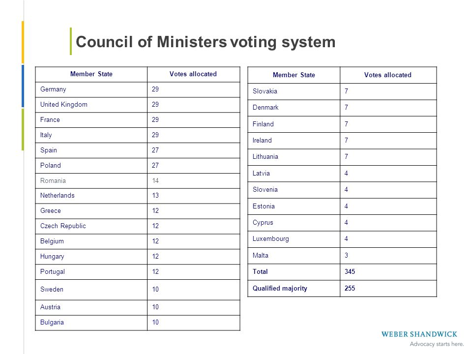Council of Ministers voting system Member StateVotes allocated Germany29 United Kingdom29 France29 Italy29 Spain27 Poland27 Romania14 Netherlands13 Gr