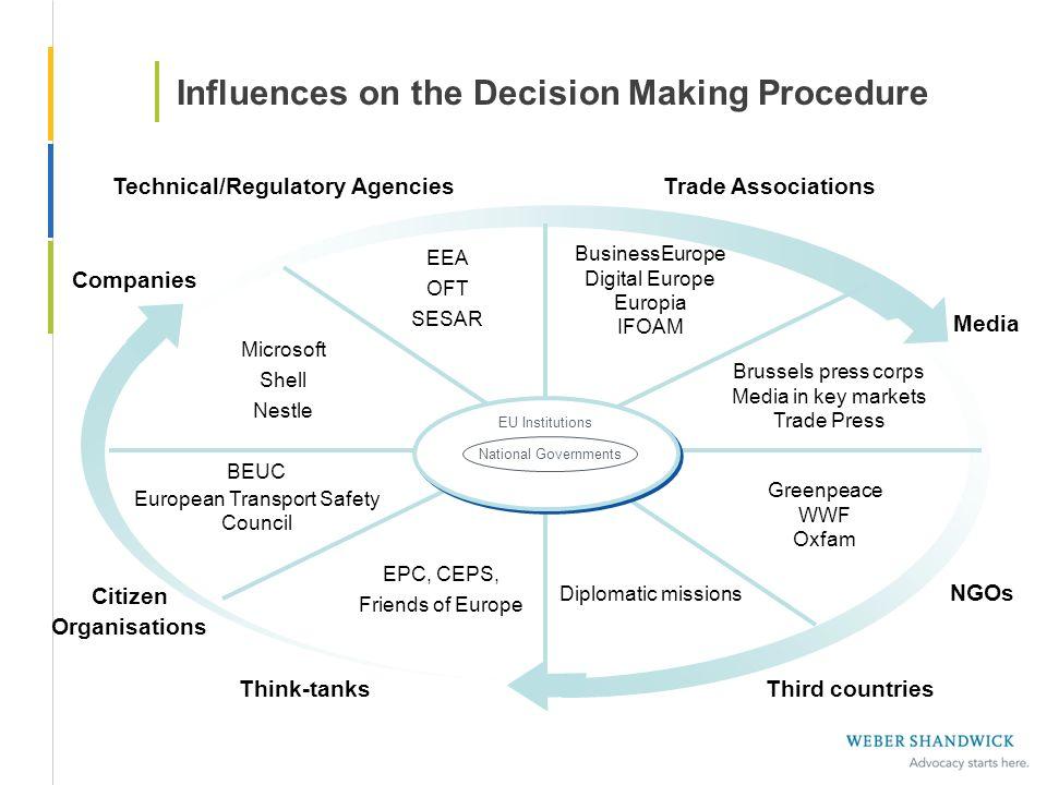 Influences on the Decision Making Procedure Technical/Regulatory Agencies EEA OFT SESAR Companies Microsoft Shell Nestle Citizen Organisations BEUC Eu