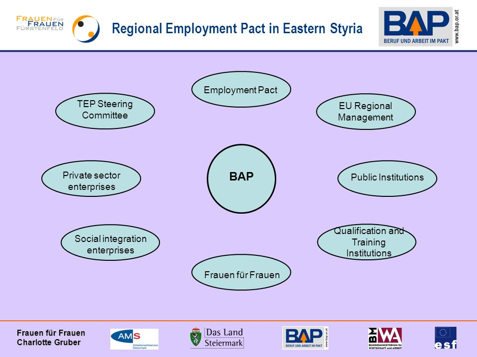 Regional Employment Pact in Eastern Styria Frauen für Frauen Charlotte Gruber BAP Employment Pact EU Regional Management TEP Steering Committee Private sector enterprises Public Institutions Frauen für Frauen Social integration enterprises Qualification and Training Institutions