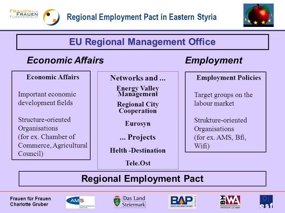 Regional Employment Pact in Eastern Styria Frauen für Frauen Charlotte Gruber EU Regional Management Office Economic Affairs Important economic development fields Structure-oriented Organisations (for ex.