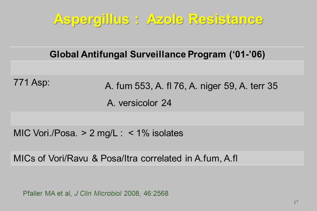 Aspergillus : Azole Resistance 17 Global Antifungal Surveillance Program (01-06) 771 Asp: A. fum 553, A. fl 76, A. niger 59, A. terr 35 A. versicolor