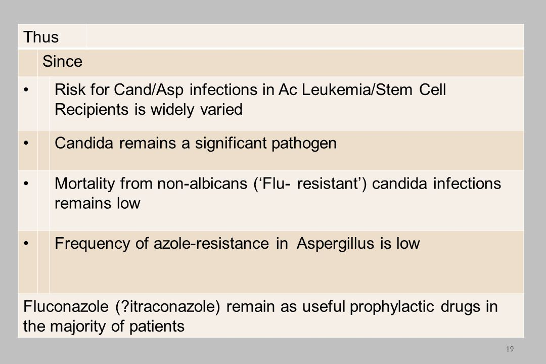 Thus Since Risk for Cand/Asp infections in Ac Leukemia/Stem Cell Recipients is widely varied Candida remains a significant pathogen Mortality from non