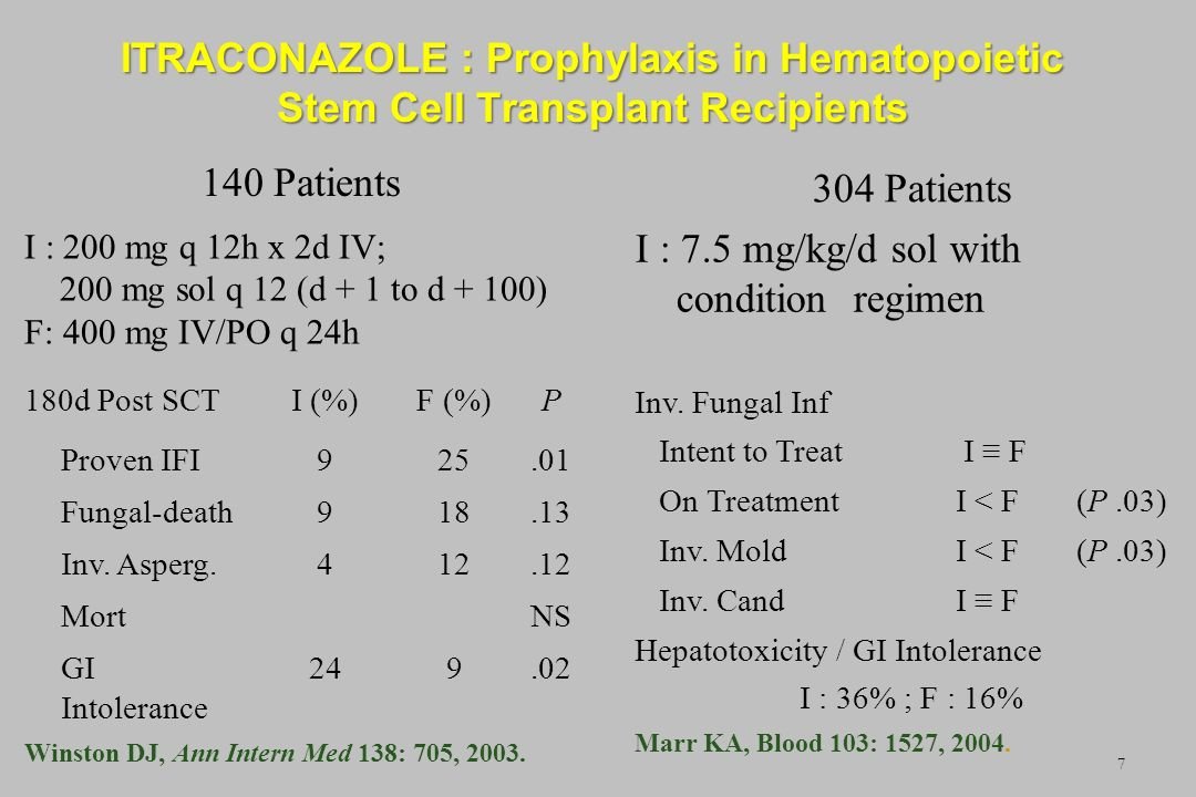 7 ITRACONAZOLE : Prophylaxis in Hematopoietic Stem Cell Transplant Recipients 140 Patients I : 200 mg q 12h x 2d IV; 200 mg sol q 12 (d + 1 to d + 100