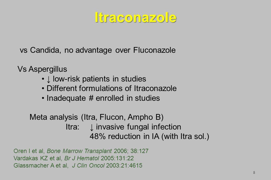 Itraconazole 8 vs Candida, no advantage over Fluconazole Vs Aspergillus low-risk patients in studies Different formulations of Itraconazole Inadequate
