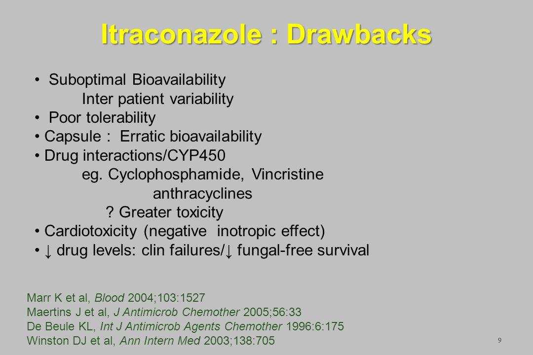 Itraconazole : Drawbacks 9 Suboptimal Bioavailability Inter patient variability Poor tolerability Capsule : Erratic bioavailability Drug interactions/