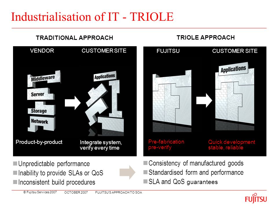 © Fujitsu Services 2007 FUJITSUS APPROACH TO SOA OCTOBER 2007 Industrialisation of IT - TRIOLE Unpredictable performance Inability to provide SLAs or QoS Inconsistent build procedures Integrate system, verify every time Product-by-product VENDOR CUSTOMER SITE Quick development stable, reliable FUJITSU CUSTOMER SITE Pre-fabrication pre-verify TRADITIONAL APPROACH TRIOLE APPROACH Consistency of manufactured goods Standardised form and performance SLA and QoS guarantees
