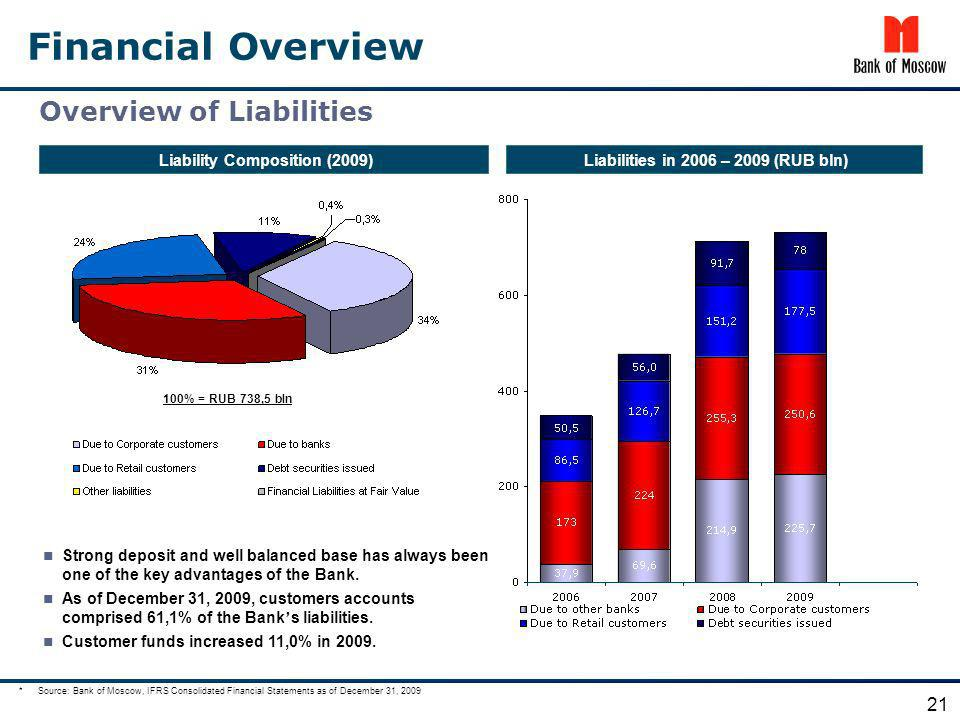 Financial Overview Liability Composition (2009)Liabilities in 2006 – 2009 (RUB bln) Overview of Liabilities 21 100% = RUB 738,5 bln Strong deposit and