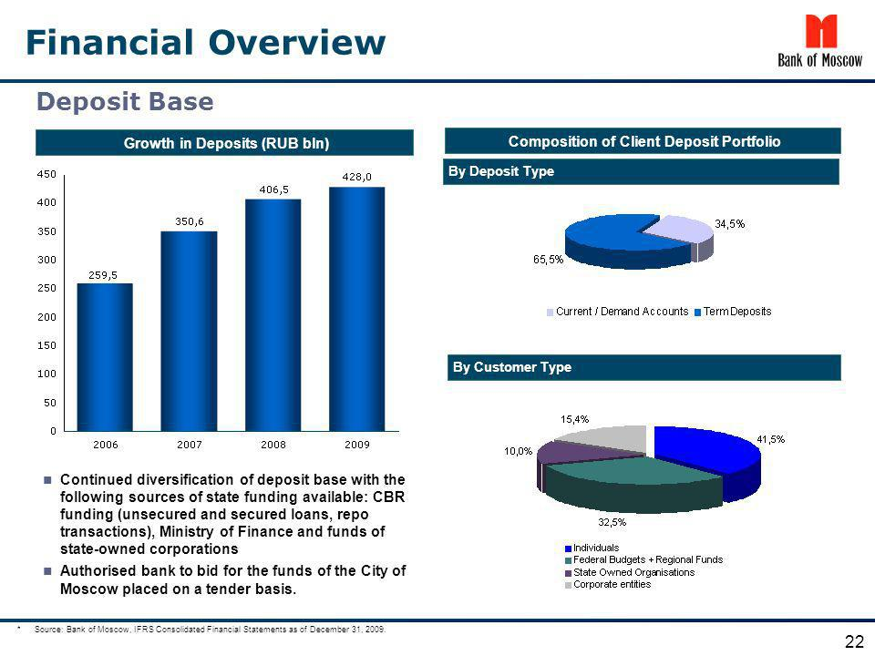 Financial Overview Growth in Deposits (RUB bln) Composition of Client Deposit Portfolio Deposit Base 22 Continued diversification of deposit base with