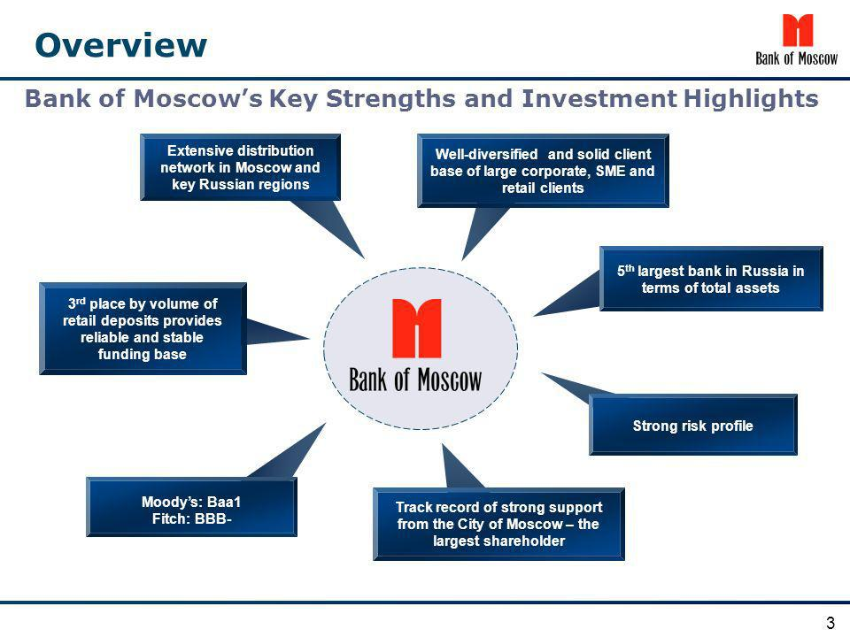 3 Bank of Moscows Key Strengths and Investment Highlights 3 rd place by volume of retail deposits provides reliable and stable funding base Moodys: Ba