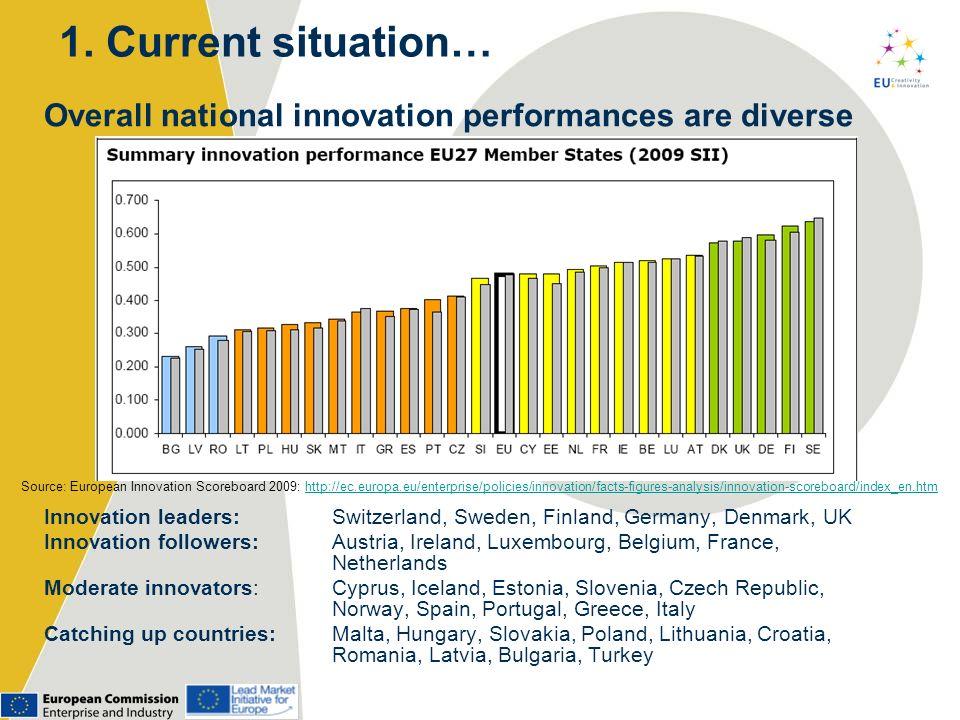 Overall regional innovation performances are diverse Source: European Regional Innovation Scoreboard 2009: http://www.proinno-europe.eu/sites/default/files/newsroom/2010/02/I981-DG%20ENTR- Report%20RIS%20(Web).pdfhttp://www.proinno-europe.eu/sites/default/files/newsroom/2010/02/I981-DG%20ENTR- Report%20RIS%20(Web).pdf 2.